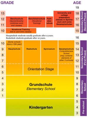Схема устройства системы немецкого образования