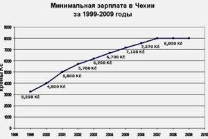 График роста минимальной зарплаты в Чехии